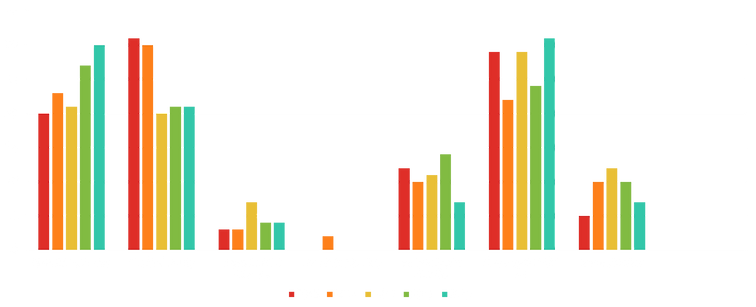 SFCBLA Attendees graph.png