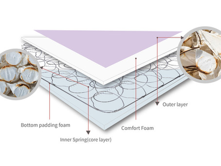 6 ways to compare Innerspring cot mattress and Foam cot mattress,