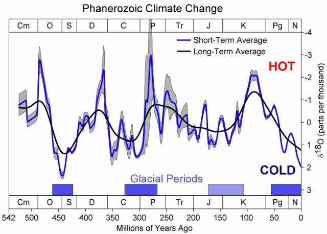 Perubahan temperatur yang terjadi sepanjang Eon Fanerozoikum. Perubahan gas rumah kaca ini dapat dilihat dari naik turunnya kandungan isotop O18 (CC BY-SA 3.0, https://commons.wikimedia.org/w/index.php?curid=184098)