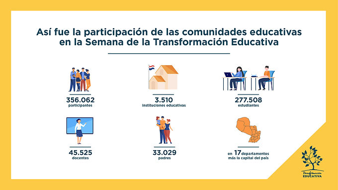 Más de 3500 comunidades se sumaron a la Semana de la Transformación Educativa