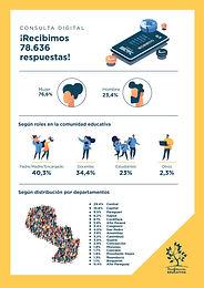 Consulta Digital obtuvo más de 78 mil respuestas para la Transformación Educativa del Paraguay