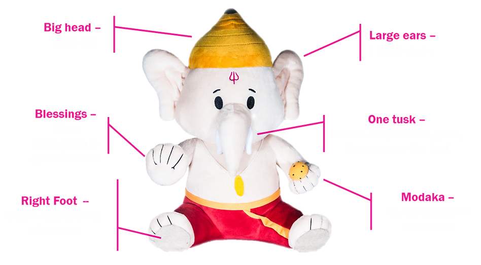 Ganesh symbolism.png