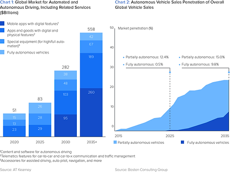 How Software Will Dominate the Automotive Industry