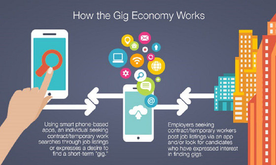 The On-Demand or Gig economy