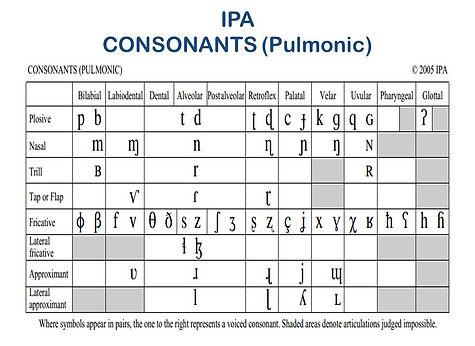 Phonetics | Pratical English by Ruben