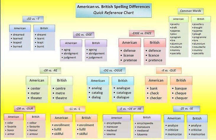 Brit  and Amer    Pratical English by Ruben