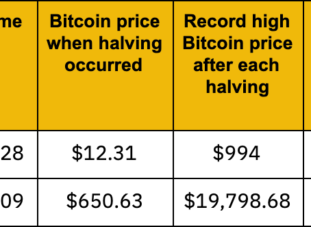 Why #btc halving is so important