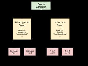 Google Ads Campaign Structure