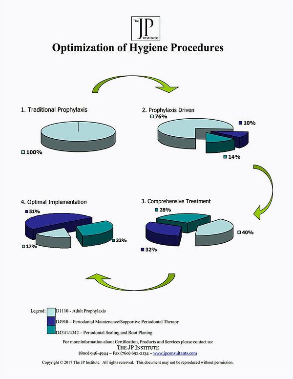 JP Consultants Optimization of Hygiene Procedures