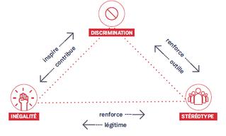 Handicap et discrimination