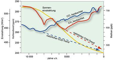 Methan_CO2_solarstrahlung.jpg