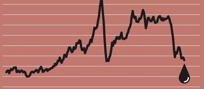 Veja por que o preço do petróleo pode cair nas próximas semanas