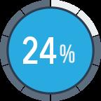 24 percent Cloud Strategy