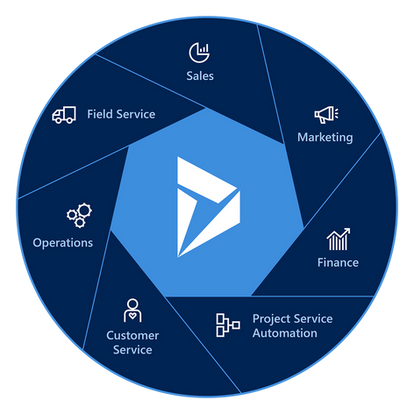 Dynamics 365 end-to-end Solution JouneyTEAM