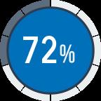 72 percent Cloud Solution
