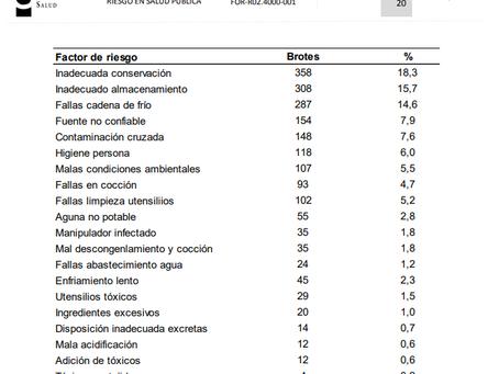 SABES CUALES SON LOS PRINCIPALES FACTORES DE PERDIDA DE LA INOCUIDAD ALIMENTARIA?