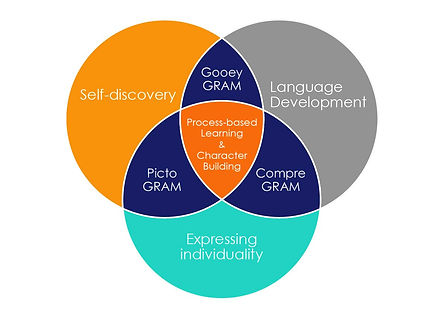 Process-based Learning & Character Building as core of our programmes