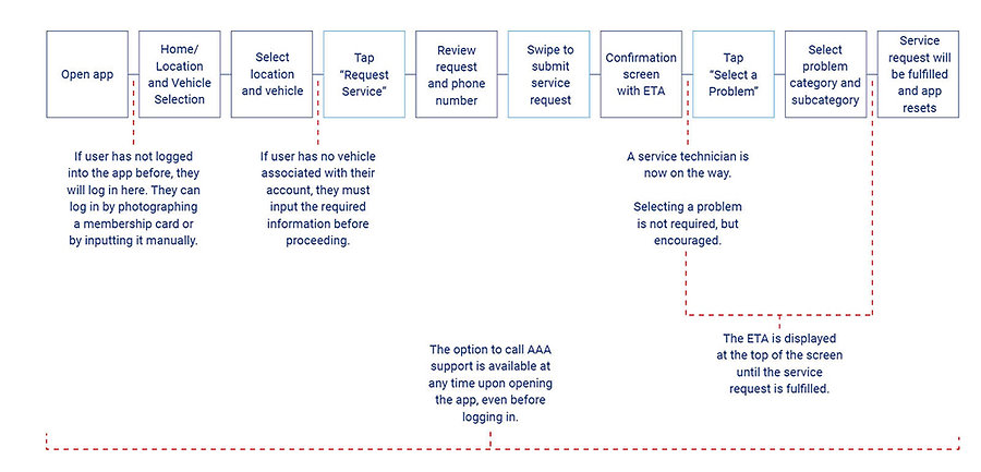 A flow chart describing multiple paths users might take to request emergency vehicle service from opening the app to submitting all info.