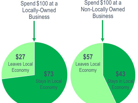 The Economics of Local Spending
