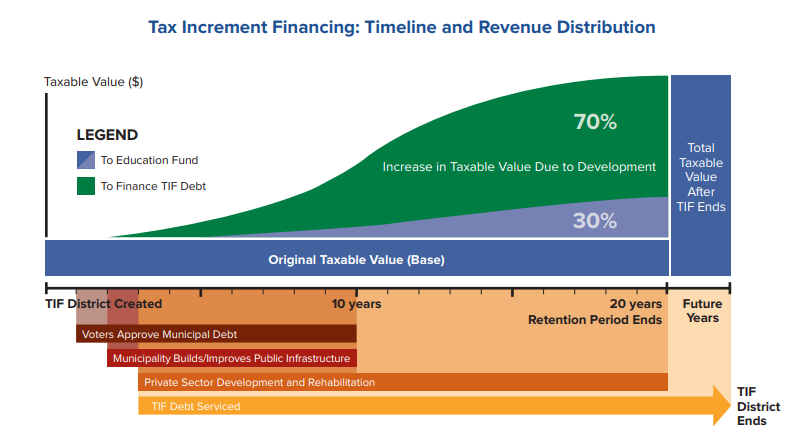 Graphic by Vermont Agency of Commerce & Community Development