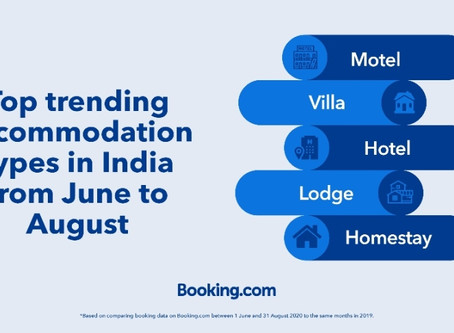 The average distance Indians travelledfrom June to August 2020 is down by 56% year-over-year