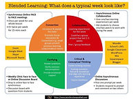 Blended Learning: What does a typical week look like?