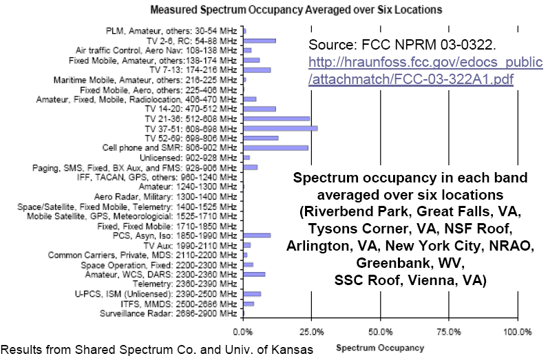 Measured spectrum occupancy averaged over six locations