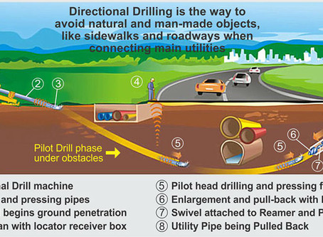 Industry Knowledge: What Is Directional Drilling?