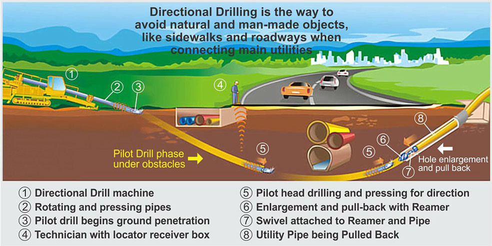 directional drilling techniques