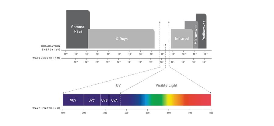uv wavelength.PNG