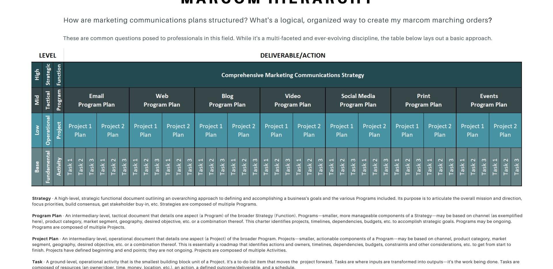 Marcom Hierarchy
