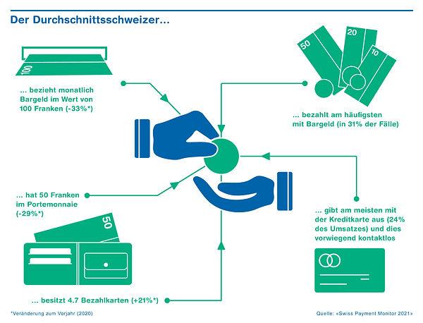 ZHAW_PaymentMonitor_Durchschnittsschweiz
