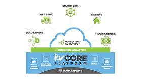 kvCORE platform graphic.jpg