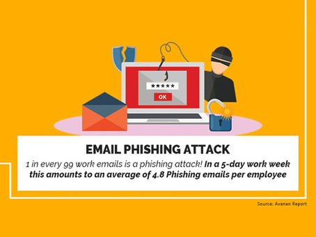Do you Have Email Protection?
