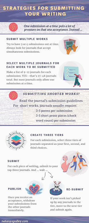 Submitting Strategies for lit journals.j