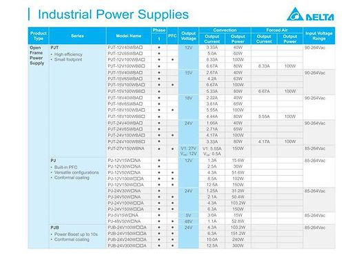 Tabela napajalnikov standardne serije