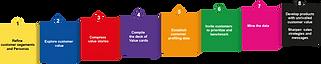 Read more about our proven VoC-process.