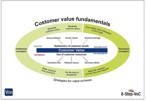 Customer_value_fundamentals_White.jpg