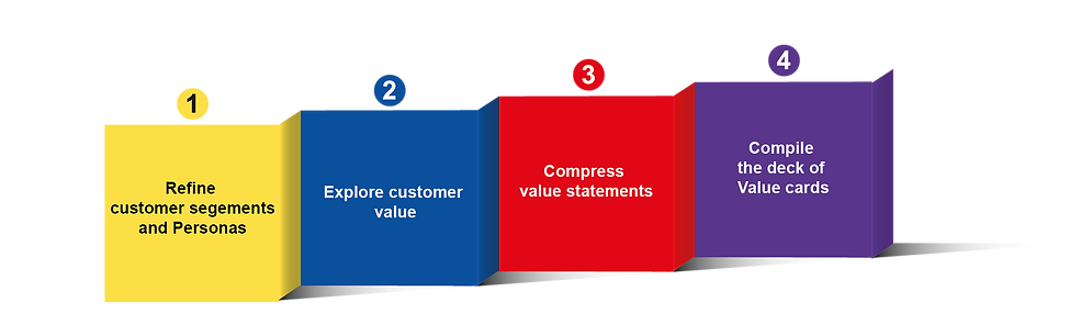 The 8 step process to capture customer needs