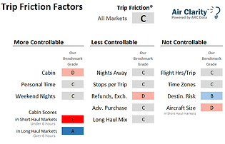 Air Clarity Trip Friction Factors Benchmark report All Markets