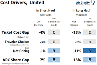 Air Clarity Cost Driver benchmark report