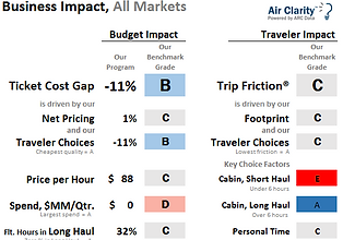 Air Clarity Business Impact Benchmark report