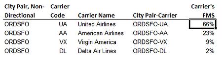 Airline Fair Market Share FMS QSI
