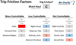 Air Clarity Trip Friction Factor Benchmarks Short Haul Markets