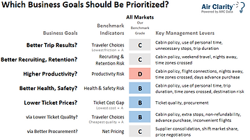 Air Clarity Travel Business Goals report All Markets