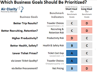 Air Clarity Travel Business Goals by Market Group