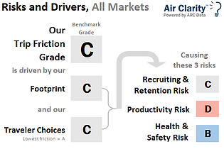 Air Clarity Risks and Drivers Benchmark report