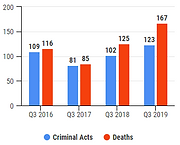 q3-2019-total-deaths.PNG