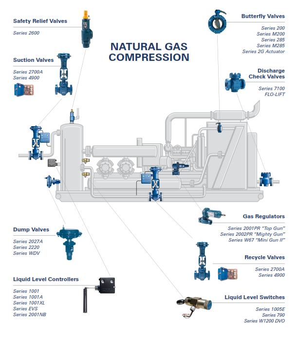 NorrisealWellMark Compressor application