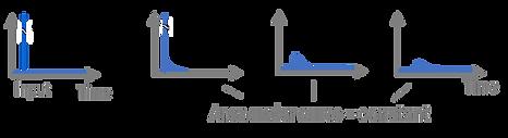 reactorsgraphs.png
